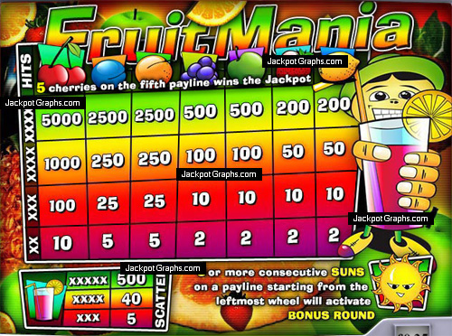 Fruit Mania Slots - Find Out Where to Play Online